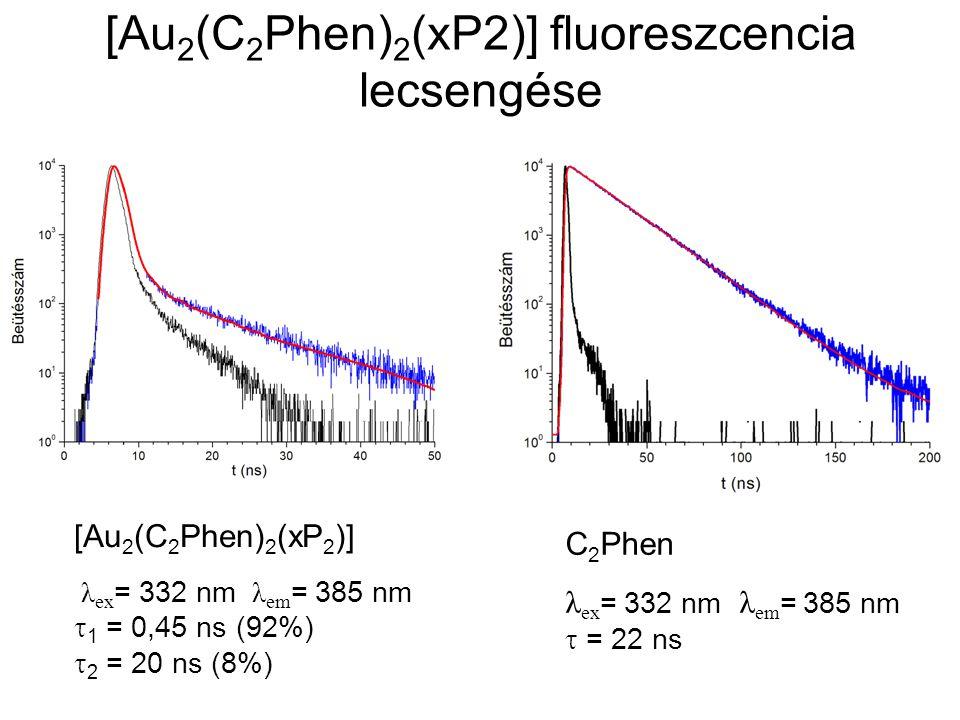 [Au2(C2Phen)2(xP2)] fluoreszcencia lecsengése